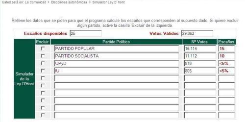 Aplicación de los resultados electorales del 7 de junio en Talavera al Ayuntamiento.